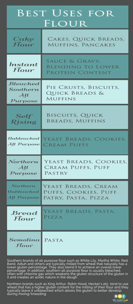 Kitchen Printable Flour Chart